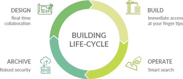 building life cycle